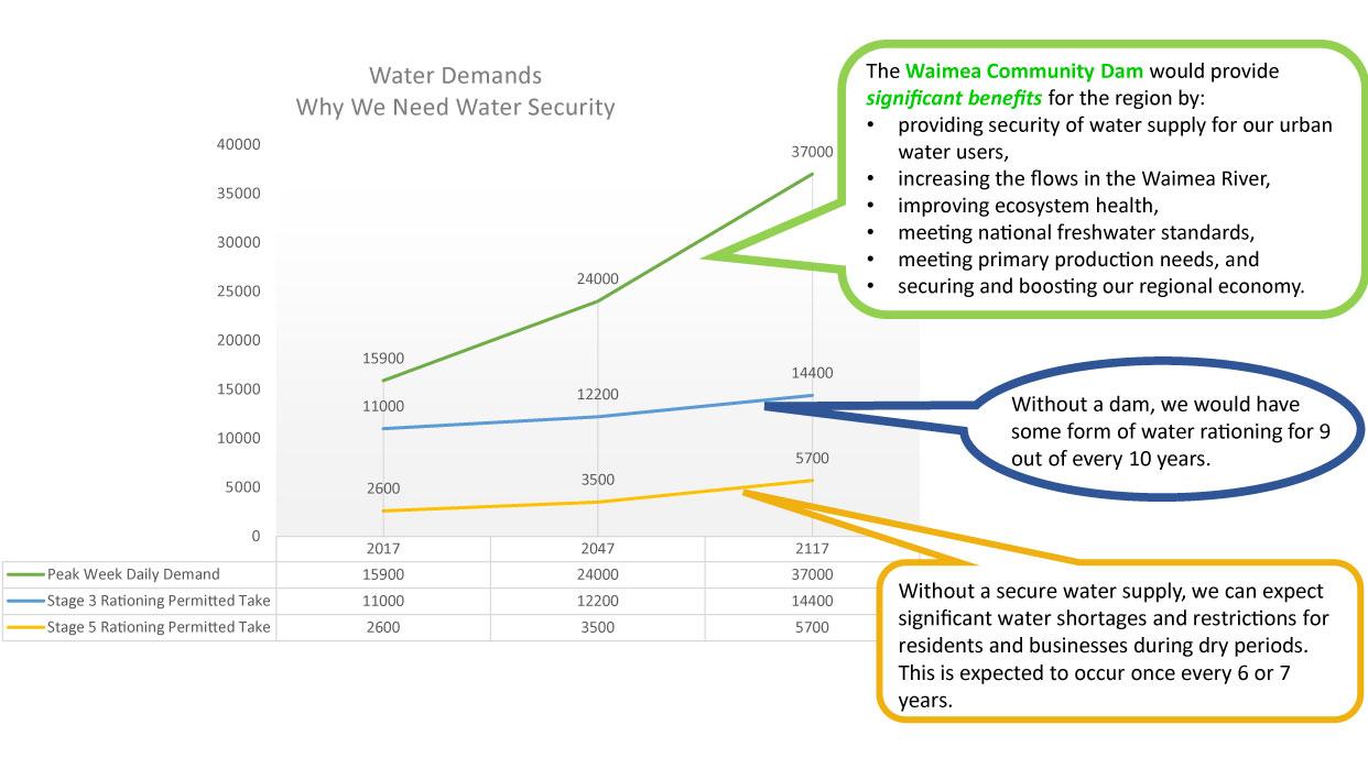Dam benefits chart 2