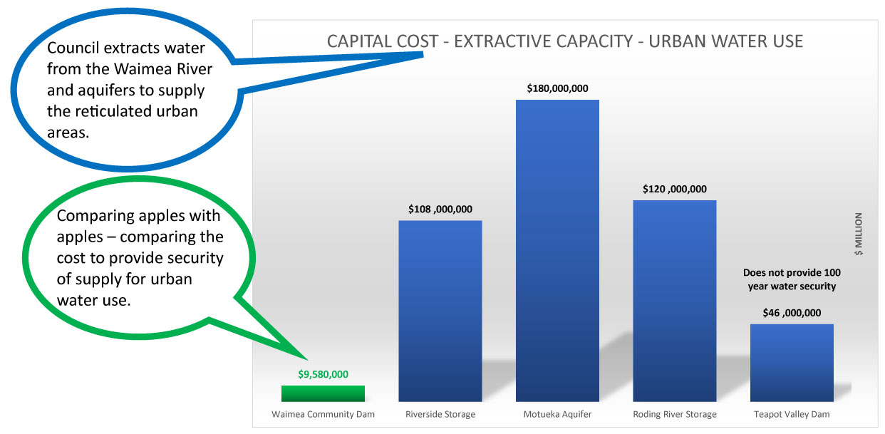 Capital cost for extractive capacity