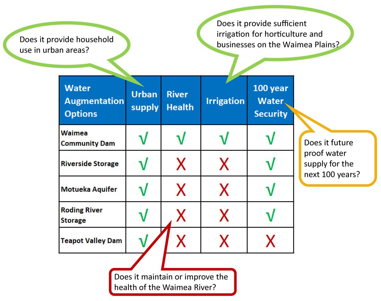 Water augmentation options chart