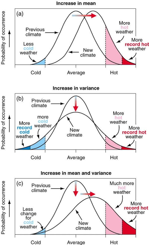 the new normal temperature mean and variance charts